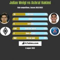 Julian Weigl vs Achraf Hakimi h2h player stats