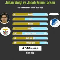 Julian Weigl vs Jacob Bruun Larsen h2h player stats
