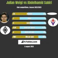 Julian Weigl vs Abdelhamid Sabiri h2h player stats
