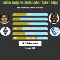 Julian Weigl vs Christopher Antwi-Adjej h2h player stats