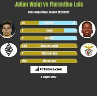 Julian Weigl vs Florentino Luis h2h player stats