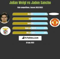 Julian Weigl vs Jadon Sancho h2h player stats