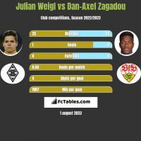 Julian Weigl vs Dan-Axel Zagadou h2h player stats