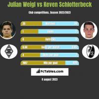 Julian Weigl vs Keven Schlotterbeck h2h player stats