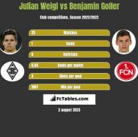 Julian Weigl vs Benjamin Goller h2h player stats