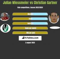 Julian Wiessmeier vs Christian Gartner h2h player stats