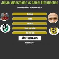 Julian Wiessmeier vs Daniel Offenbacher h2h player stats
