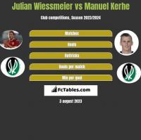 Julian Wiessmeier vs Manuel Kerhe h2h player stats