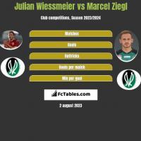 Julian Wiessmeier vs Marcel Ziegl h2h player stats