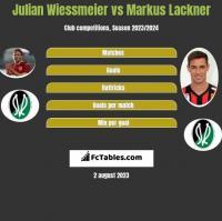 Julian Wiessmeier vs Markus Lackner h2h player stats