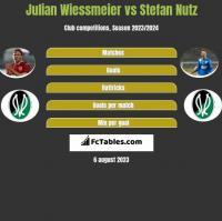 Julian Wiessmeier vs Stefan Nutz h2h player stats