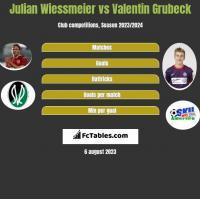 Julian Wiessmeier vs Valentin Grubeck h2h player stats