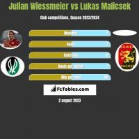 Julian Wiessmeier vs Lukas Malicsek h2h player stats
