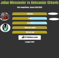 Julian Wiessmeier vs Aleksandar Cirkovic h2h player stats