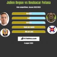 Julien Begue vs Boubacar Fofana h2h player stats