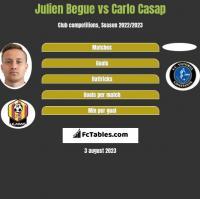 Julien Begue vs Carlo Casap h2h player stats