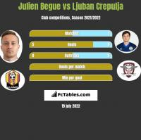 Julien Begue vs Ljuban Crepulja h2h player stats