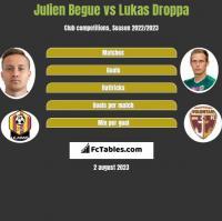 Julien Begue vs Lukas Droppa h2h player stats