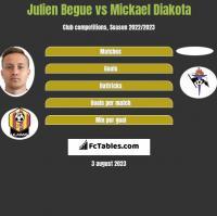 Julien Begue vs Mickael Diakota h2h player stats
