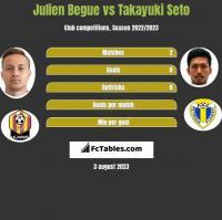 Julien Begue vs Takayuki Seto h2h player stats