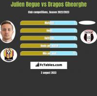 Julien Begue vs Dragos Gheorghe h2h player stats