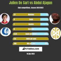 Julien De Sart vs Abdul Ajagun h2h player stats