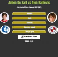 Julien De Sart vs Alen Halilovic h2h player stats
