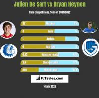 Julien De Sart vs Bryan Heynen h2h player stats