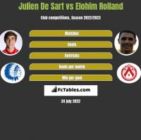 Julien De Sart vs Elohim Rolland h2h player stats