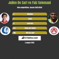 Julien De Sart vs Faiz Selemani h2h player stats