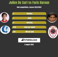 Julien De Sart vs Faris Haroun h2h player stats