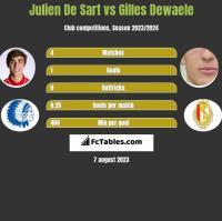 Julien De Sart vs Gilles Dewaele h2h player stats