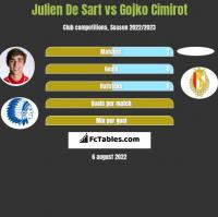 Julien De Sart vs Gojko Cimirot h2h player stats
