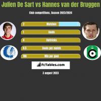 Julien De Sart vs Hannes van der Bruggen h2h player stats