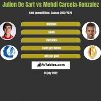 Julien De Sart vs Mehdi Carcela-Gonzalez h2h player stats