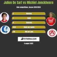 Julien De Sart vs Michiel Jonckheere h2h player stats