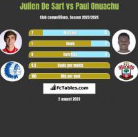 Julien De Sart vs Paul Onuachu h2h player stats