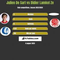Julien De Sart vs Didier Lamkel Ze h2h player stats