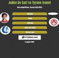 Julien De Sart vs Tyrone Ivanof h2h player stats