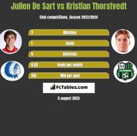 Julien De Sart vs Kristian Thorstvedt h2h player stats