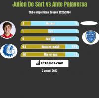 Julien De Sart vs Ante Palaversa h2h player stats