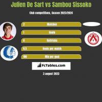 Julien De Sart vs Sambou Sissoko h2h player stats