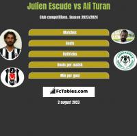 Julien Escude vs Ali Turan h2h player stats