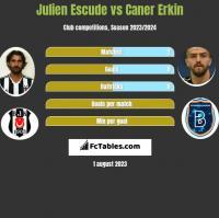 Julien Escude vs Caner Erkin h2h player stats