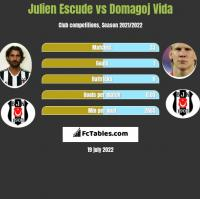 Julien Escude vs Domagoj Vida h2h player stats