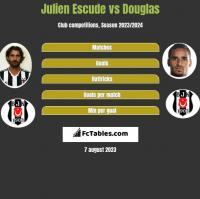 Julien Escude vs Douglas h2h player stats