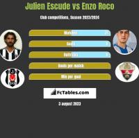 Julien Escude vs Enzo Roco h2h player stats