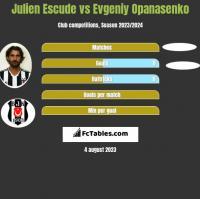 Julien Escude vs Jewhen Opanasenko h2h player stats