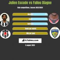 Julien Escude vs Fallou Diagne h2h player stats