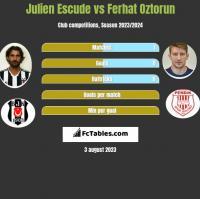 Julien Escude vs Ferhat Oztorun h2h player stats